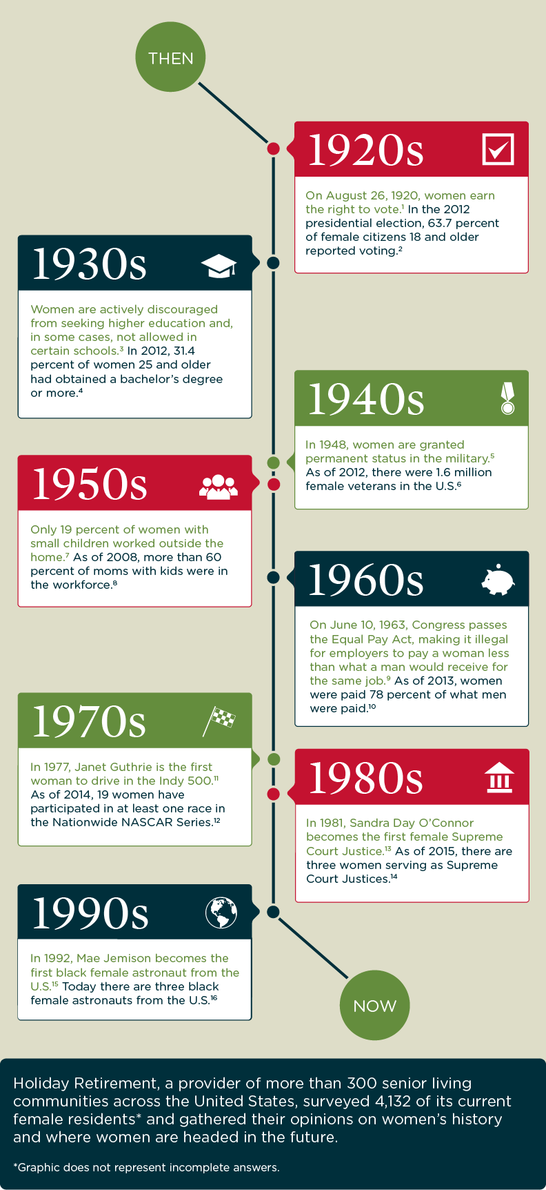 20th Century Milestones of American Women (infographic) | The ...